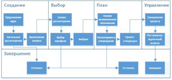 Диаграмма этапов и стадий рабочего процесса