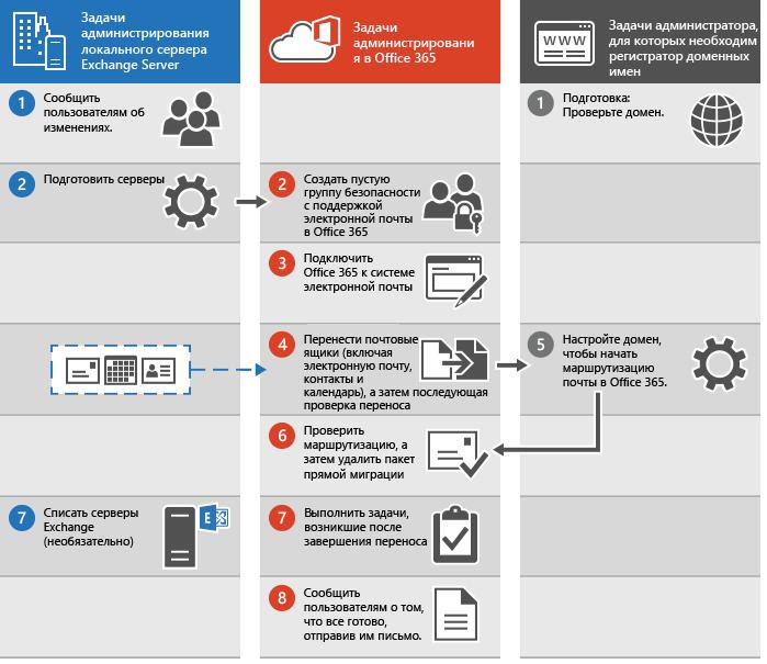 Процедура прямой миграции электронной почты в Office 365