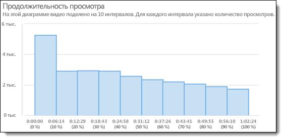Продолжительность просмотра в Office365 Видео