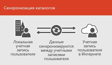 Синхронизация сведений локальной и сетевой учетных записей пользователя с помощью синхронизации каталогов