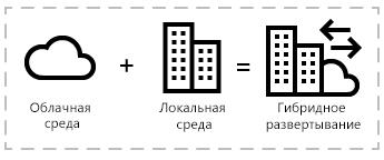 Определение гибридного развертывания