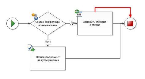 Обнаружены дубликаты соединений между фигурами рабочего процесса