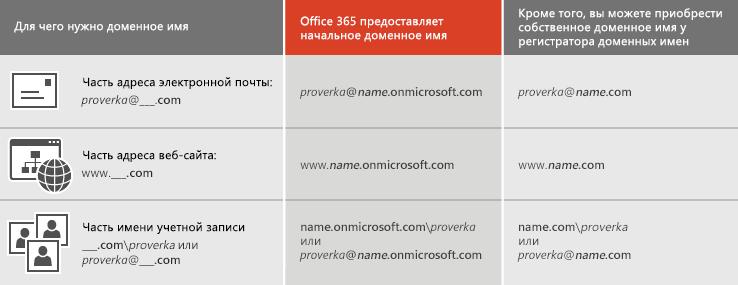 Таблица, в которой показано, для чего служит доменное имя