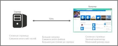 Снимок экрана: сервер в сети