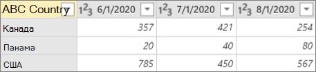 Пример столбца сводной таблицы