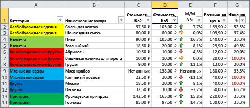 Условное форматирование на основе цветов фона ячеек и наборов значков