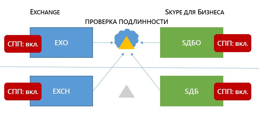 Смешанные Скайп 6 для НЕГО топологии бизнес имеет MA все четыре возможных местоположения.