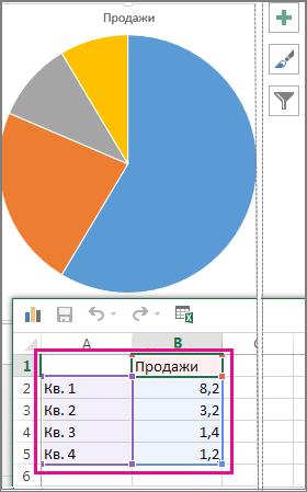 Круговая диаграмма с образцами данных в электронной таблице
