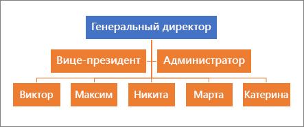 Типичная иерархия