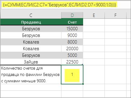 Пример 3. Функции СУММ и ЕСЛИ, вложенные в формулу