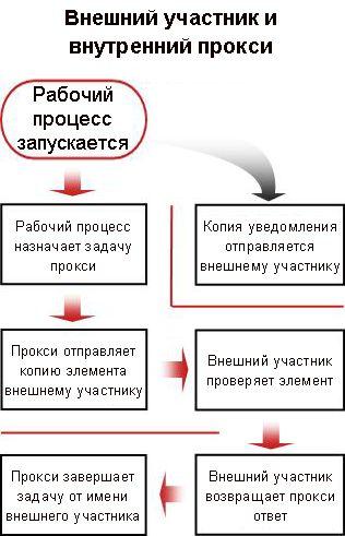 Блок-схема процесса добавления внешнего участника