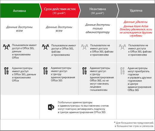 Рисунок, отображающий 3 этапа, которые проходит подписка на Office365 для бизнеса после истечения срока ее действия: истечение, отключение и удаление.