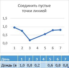 Диаграммы данных отсутствует в ячейке день 4 подключение через 4 дня