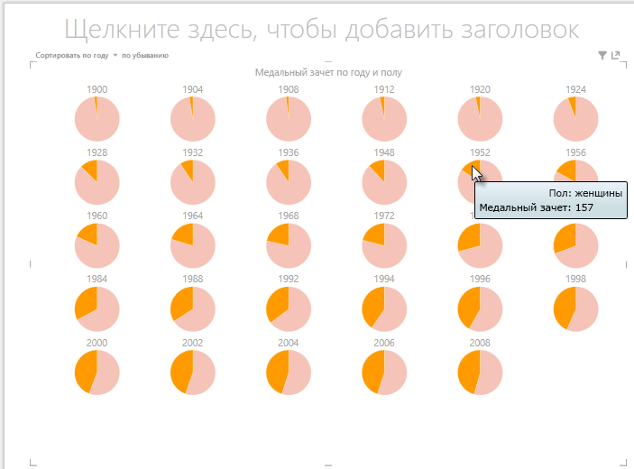 Взаимодействие с однотипными диаграммами Power View