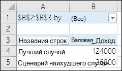 Отчет сводной таблицы по сценариям