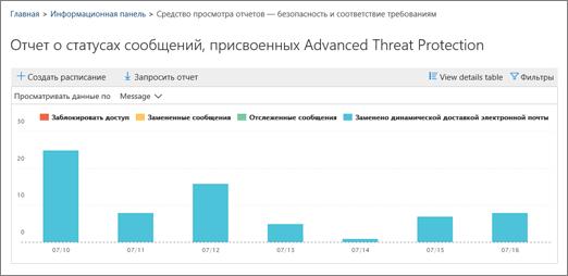 Отчет о ликвидации сообщения пакета анализа