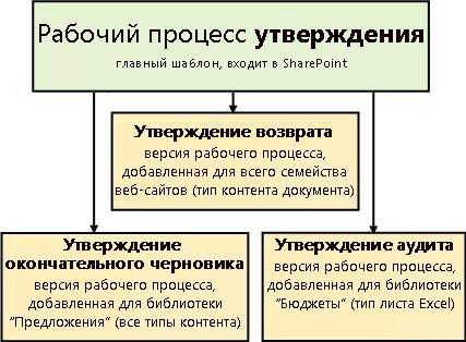 Три рабочих процесса на основе шаблона рабочего процесса утверждения