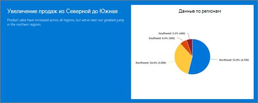 """Пример веб-части """"текст"""" и """"Экспресс-диаграмма"""" в фоновом разделе"""
