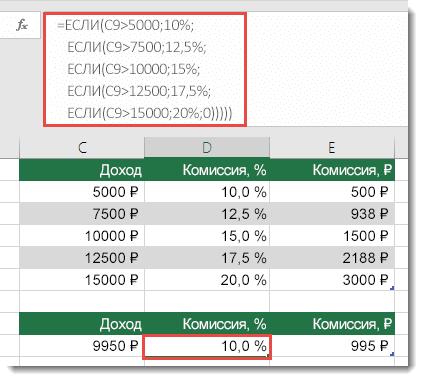 Ячейка D9 содержит неправильную формулу: =ЕСЛИ(C9>5000;10%;ЕСЛИ(C9>7500;12,5%;ЕСЛИ(C9>10000;15%;ЕСЛИ(C9>12500;17,5%;ЕСЛИ(C9>15000;20%;0)))))