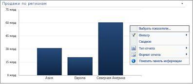 Контекстное меню линейчатой диаграммы PerformancePoint