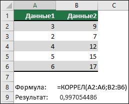 Функция КОРРЕЛ используется для возврата коэффициента корреляции двух наборов данных в столбце A & B с помощью = КОРРЕЛ (a1: A6; B2: B6). Результат — 0,997054486.