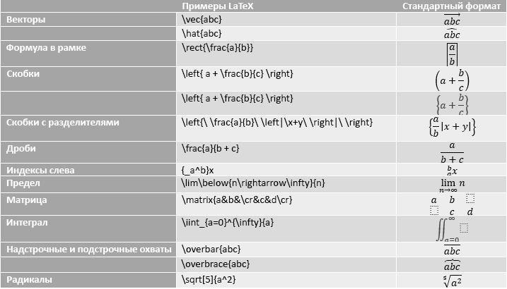 Таблица, в которой показаны примеры уравнений LaTeX