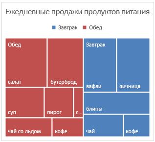 Пример древовидной диаграммы в Office2016 для Windows