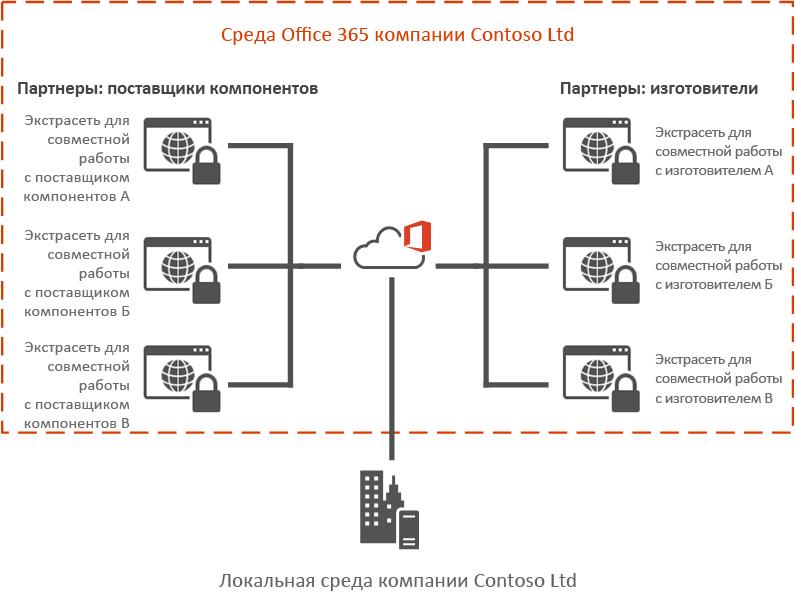 Пример экстрасети Office365