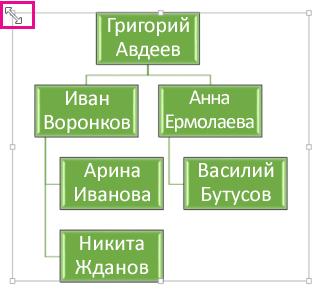 Изменение размера организационной диаграммы