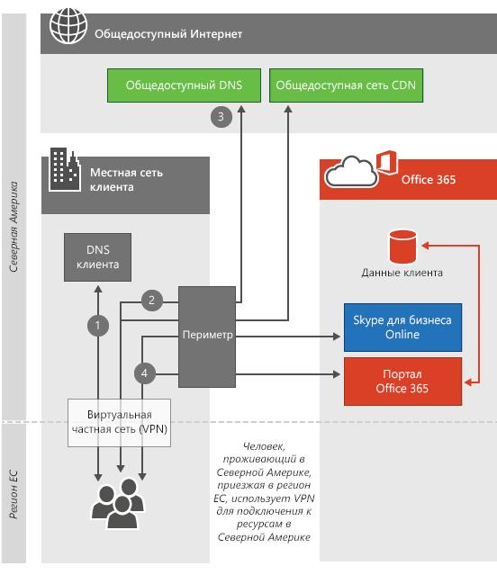 VPN-подключение к центру обработки данных