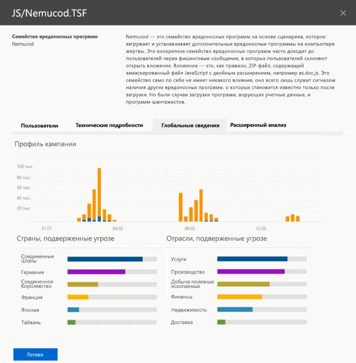 Снимок экрана: общие сведения о наиболее важных угрозах в Threat Intelligence