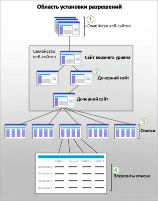 На рисунке показана область безопасности SharePoint на уровне сайта, дочернего сайта, списка и элемента.