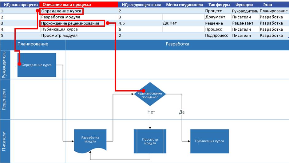 Взаимосвязь карты процесса Excel и блок-схемы Visio: Описание шага процесса