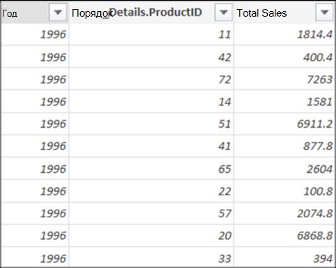 Итоги продаж