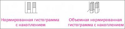 Нормированная гистограмма и объемная нормированная гистограмма