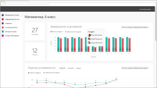 Панель мониторинга аналитики OER