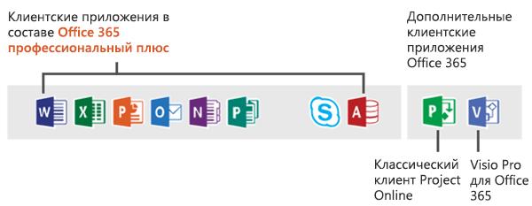 Клиентские приложения Office 365