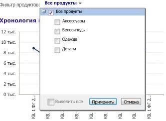 """Фильтр веб-части с выбранным элементом """"Все товары"""""""
