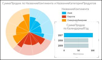 Power View, круговая диаграмма продаж по континентам с выбором данных за 2007 г.