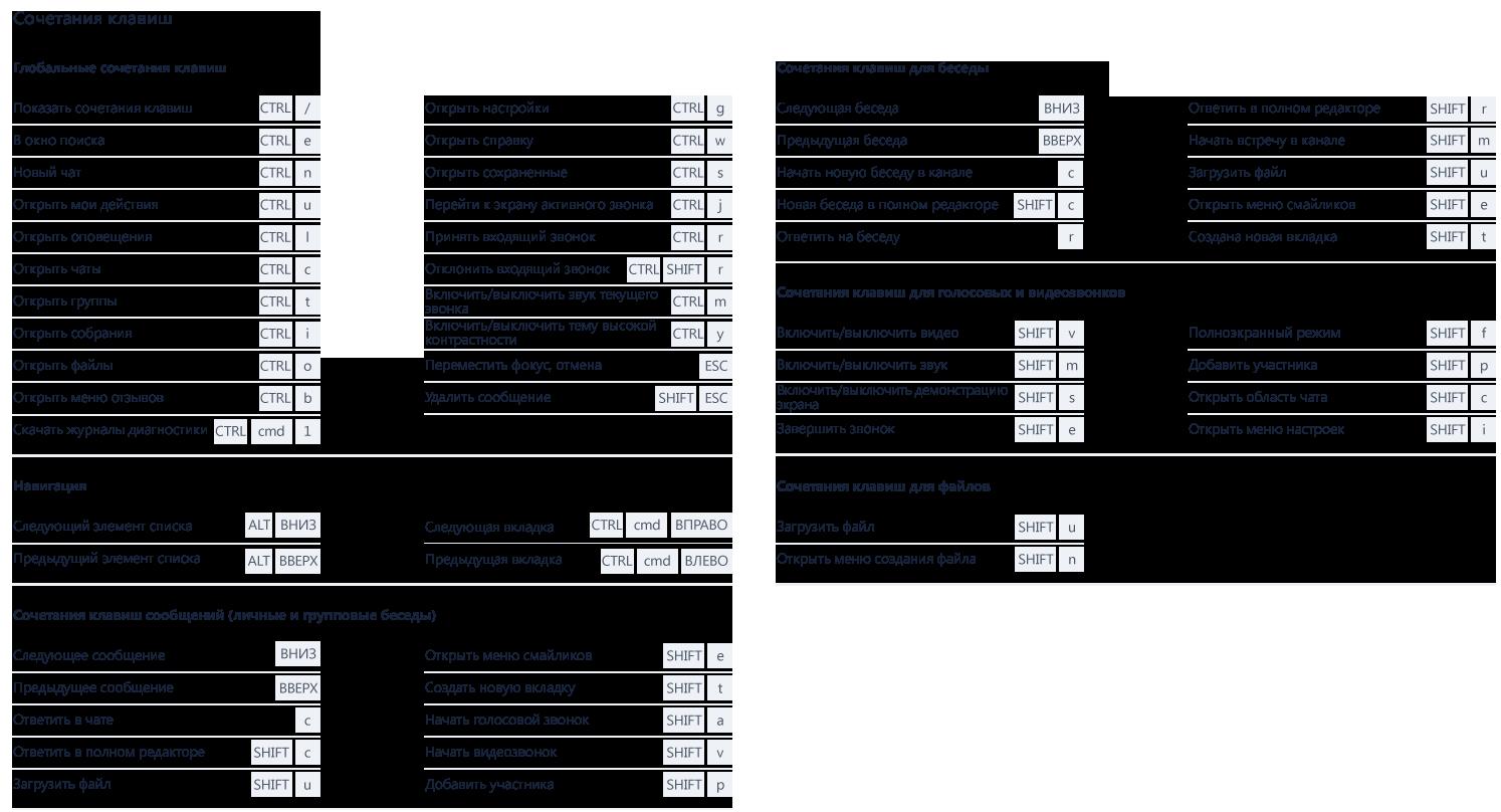 На этом снимке экрана отображается ряд ярлыков, используемых в Microsoft Teams.