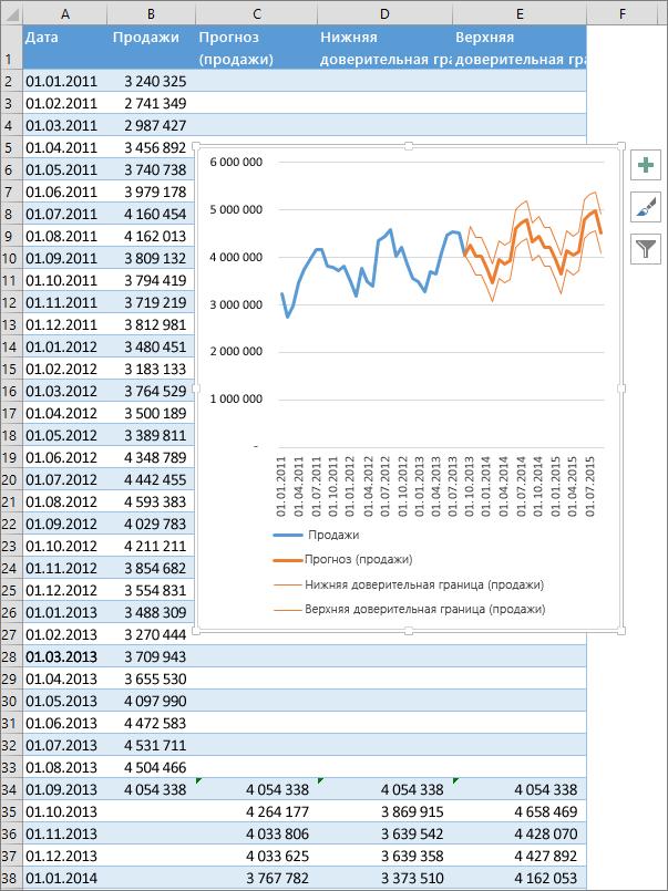 Часть электронной таблицы, содержащая таблицу прогнозируемых чисел и диаграмму прогноза