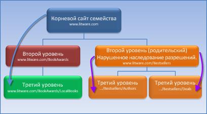 Диаграмма семейства веб-сайтов, в котором остановлено наследование разрешений.