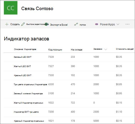 Представление списка в SharePoint