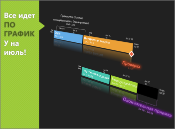 Временная шкала проекта, отформатированная в PowerPoint
