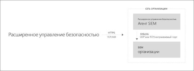 Обзор архитектуры интеграции с SIEM