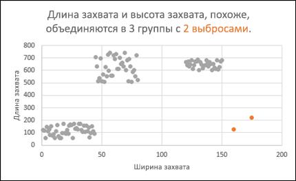 Точечная диаграмма, показывающая выбросы