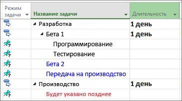 Изображение структуры списка задач, импортированного из Microsoft Word