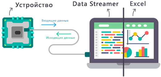 Схема потоков данных в режиме реального времени, входящих и исходящих из надстройки Data Streamer для Excel.