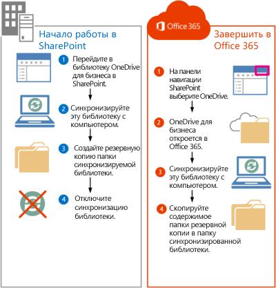 Процедура перемещения файлов из SharePoint 2013 в Office 365