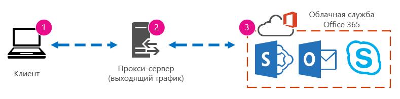 Схема сети с указанием клиента, прокси-сервера и облачной службы Office365.
